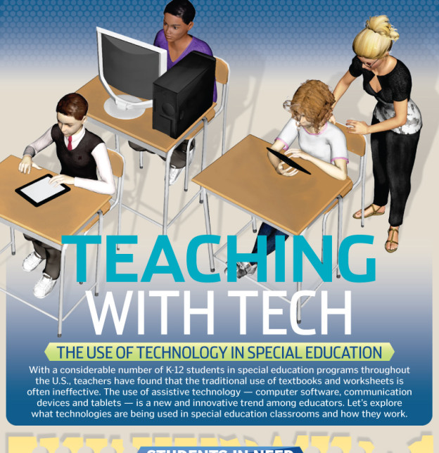 Infographic Trends In Special Education >> Special Education Goes High Tech Special Education Degrees